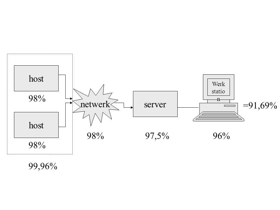 host netwerk 98% server =91,69% host 98% 97,5% 96% 98% 99,96%