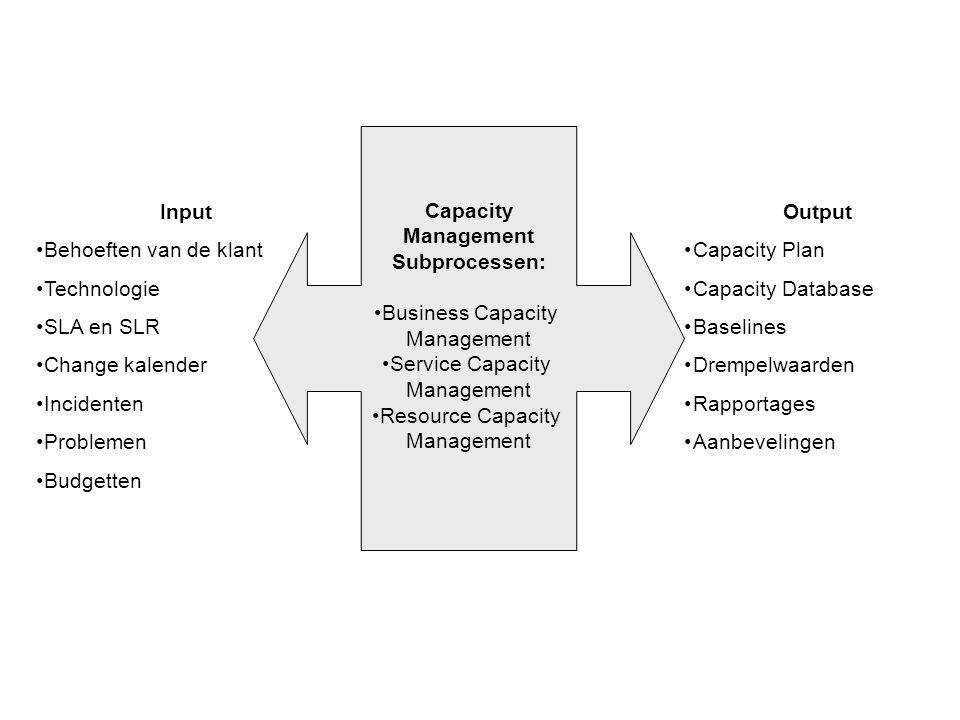 Capacity Management Subprocessen: Input Output