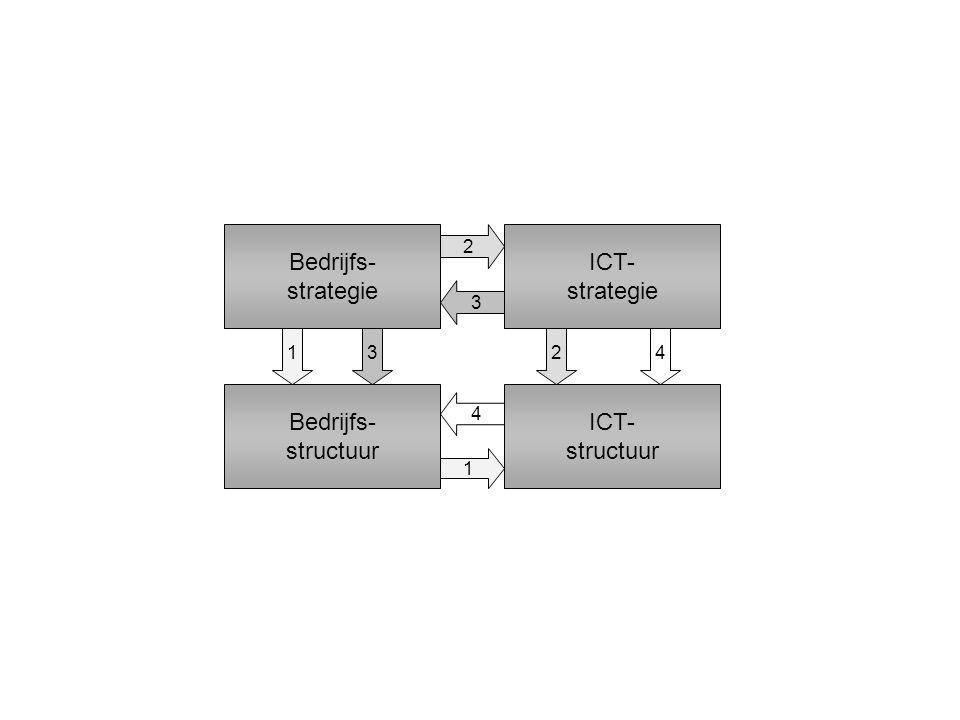 Bedrijfs- strategie ICT- strategie Bedrijfs- structuur ICT- structuur