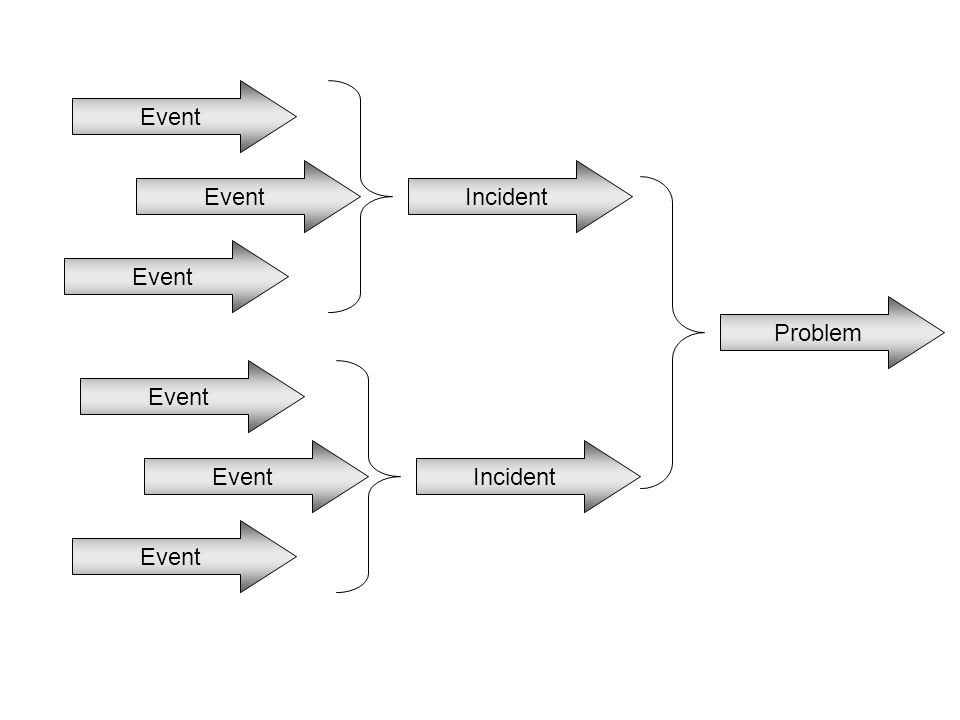 Event Event Incident Event Problem Event Event Incident Event