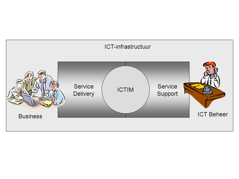 ICT-infrastructuur ICTIM Service Delivery Service Support ICT Beheer