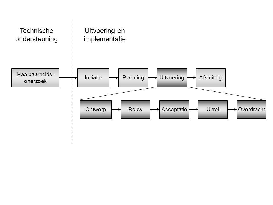 Technische ondersteuning Uitvoering en implementatie