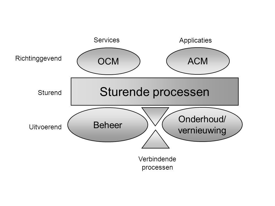 Sturende processen OCM ACM Onderhoud/ vernieuwing Beheer Services