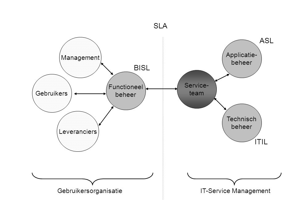 SLA ASL BISL ITIL Management Applicatie- beheer Functioneel beheer