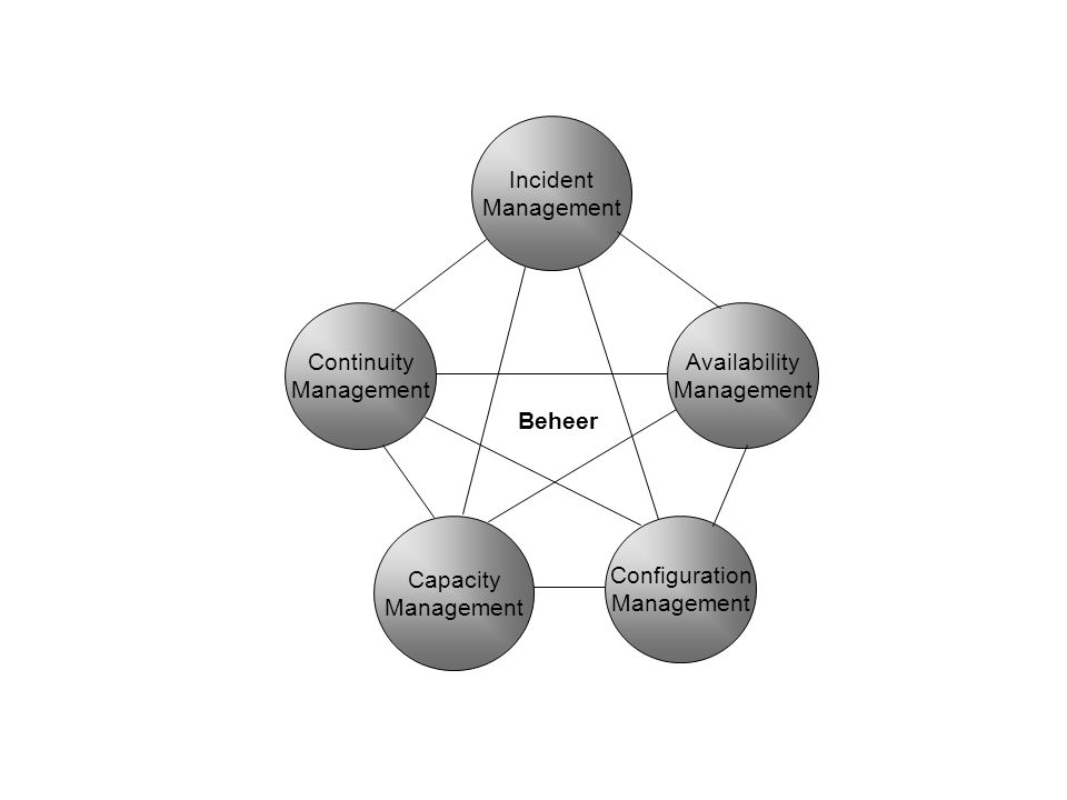 Continuity Management Availability Management