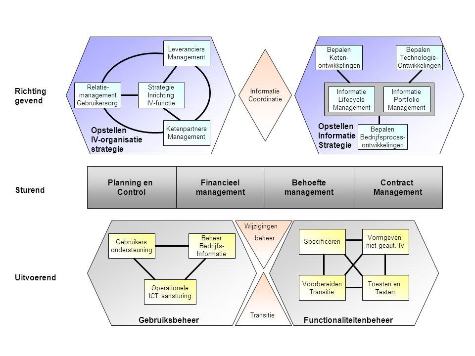 Figuur 18.2 Het complete BiSL-framework