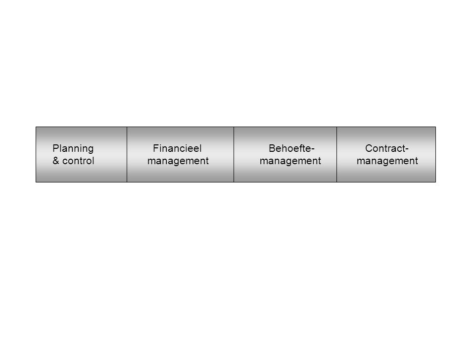 Planning Financieel Behoefte- Contract- & control management management management