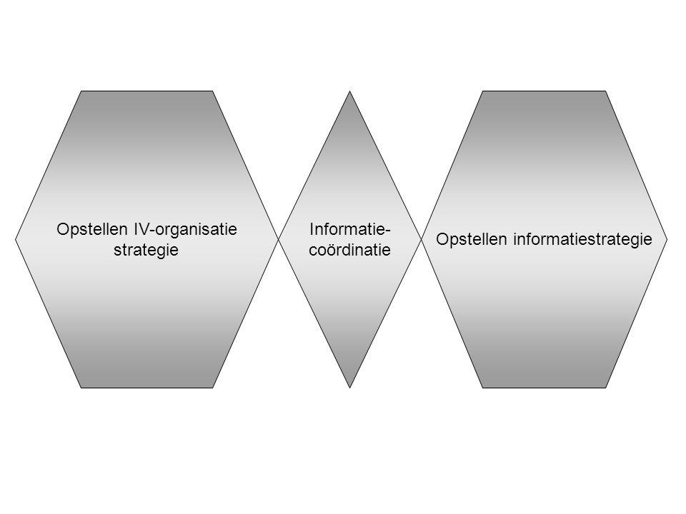 Opstellen IV-organisatie strategie Informatie- coördinatie