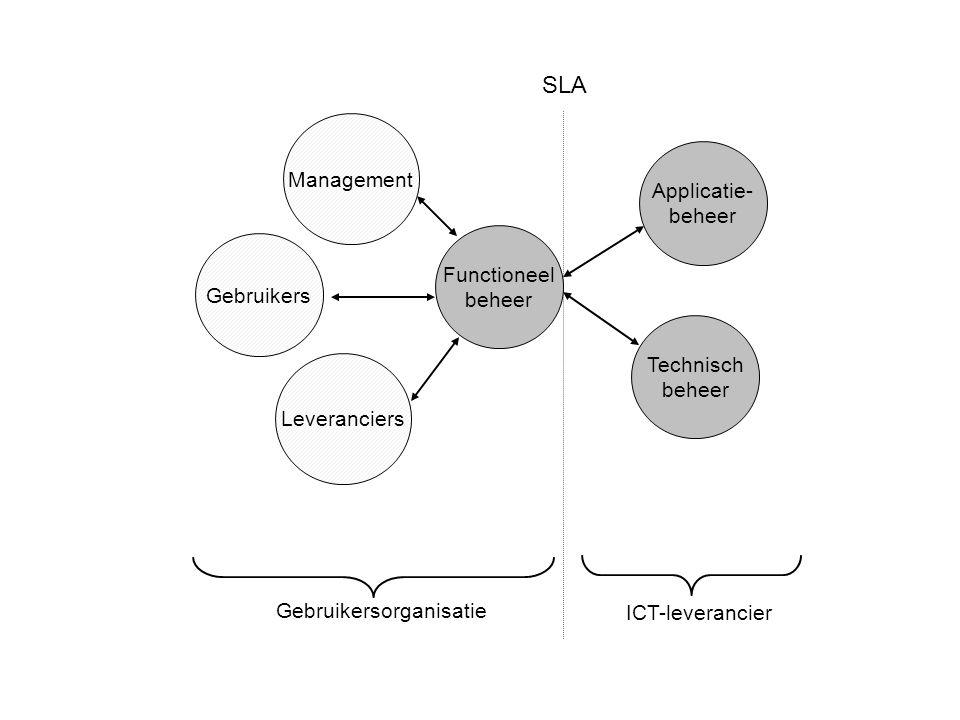 SLA Management Applicatie- beheer Functioneel Gebruikers beheer