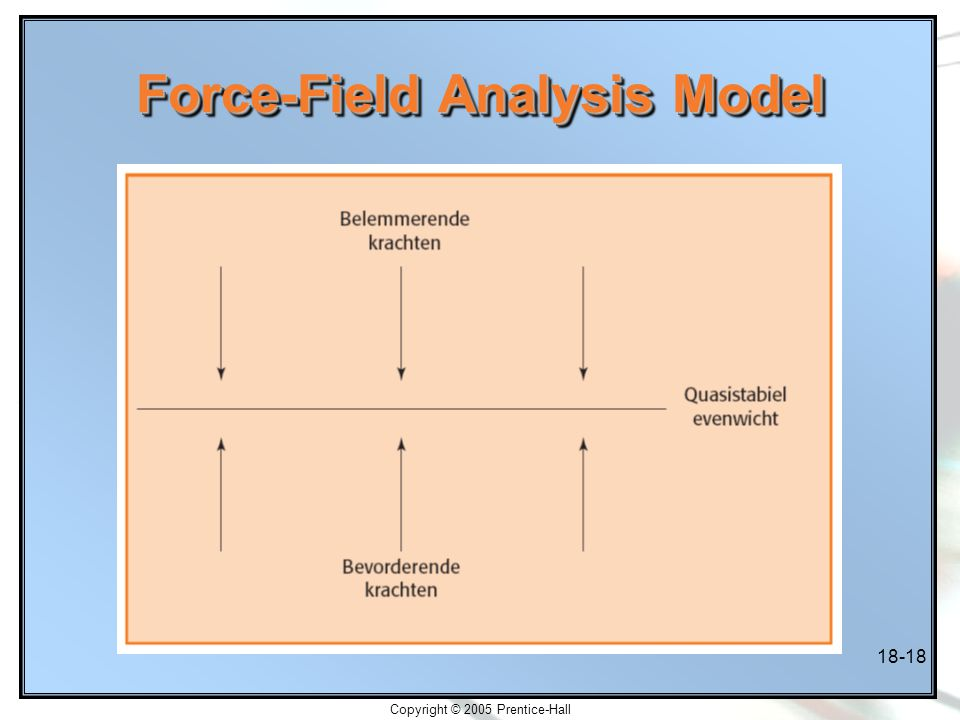 Force-Field Analysis Model
