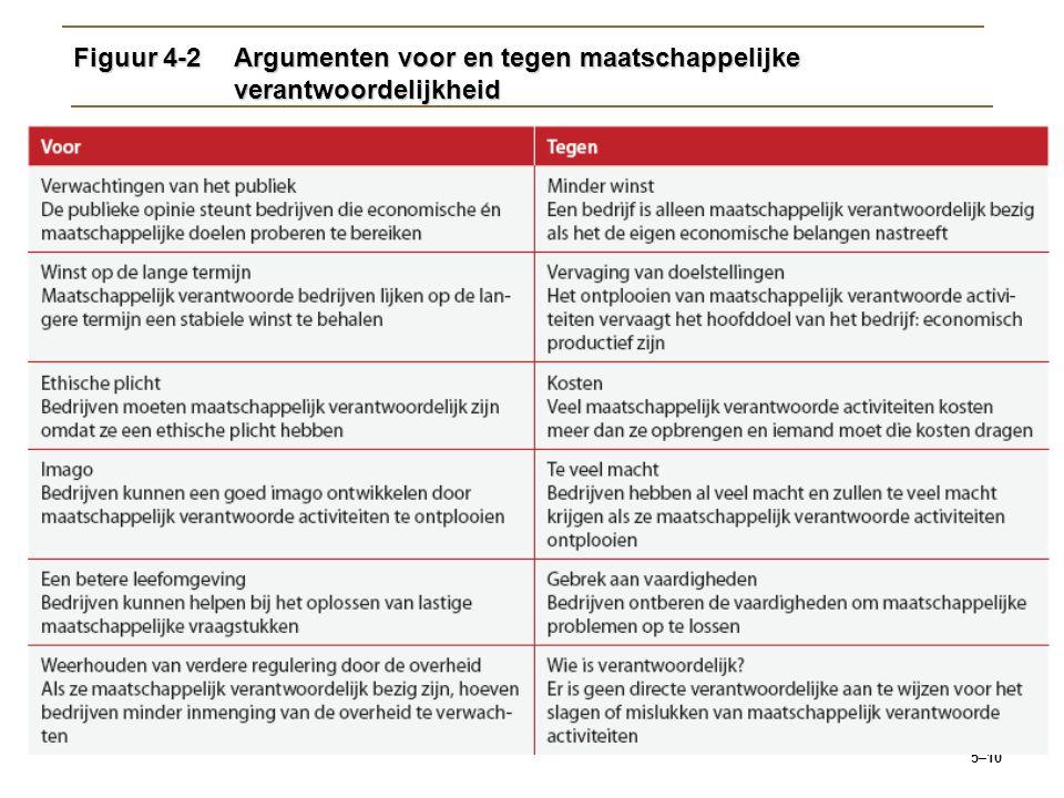 Figuur 4-2 Argumenten voor en tegen maatschappelijke verantwoordelijkheid
