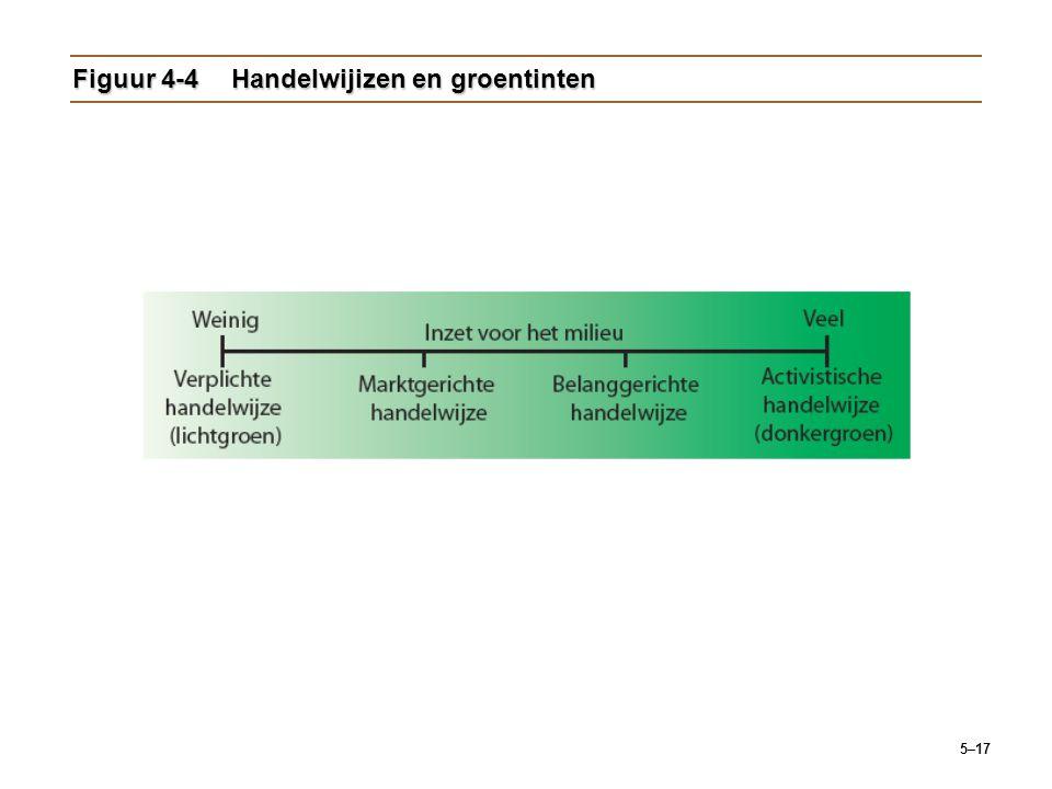 Figuur 4-4 Handelwijizen en groentinten