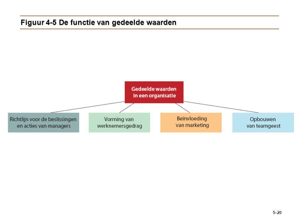 Figuur 4-5 De functie van gedeelde waarden