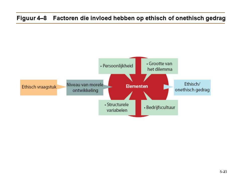 Figuur 4–8 Factoren die invloed hebben op ethisch of onethisch gedrag