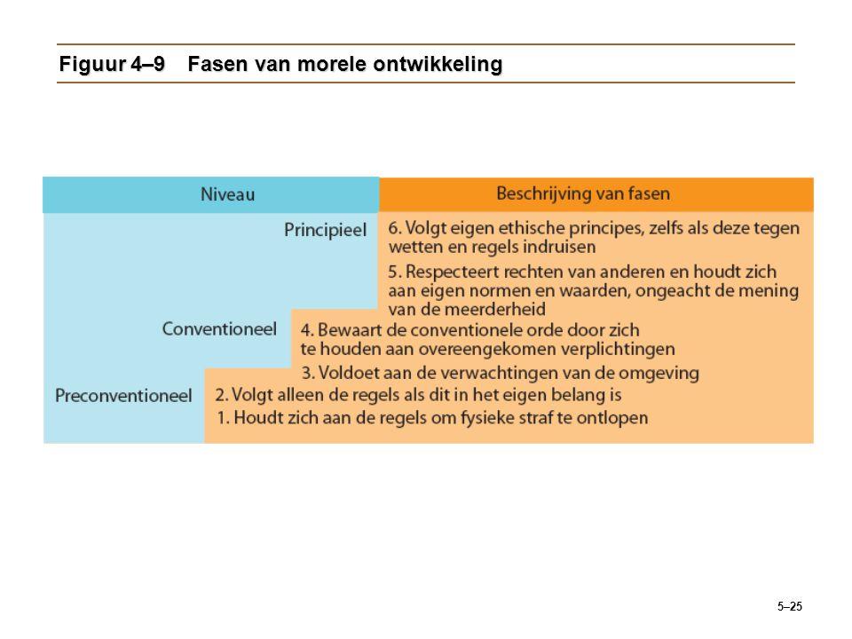 Figuur 4–9 Fasen van morele ontwikkeling