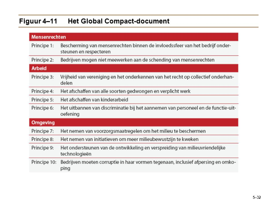 Figuur 4–11 Het Global Compact-document