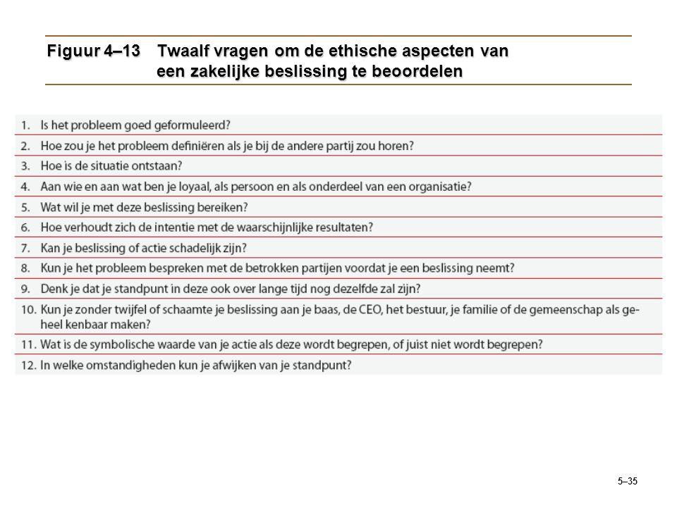 Figuur 4–13 Twaalf vragen om de ethische aspecten van een zakelijke beslissing te beoordelen
