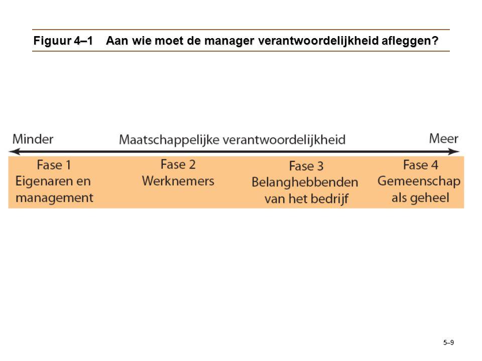 Figuur 4–1 Aan wie moet de manager verantwoordelijkheid afleggen