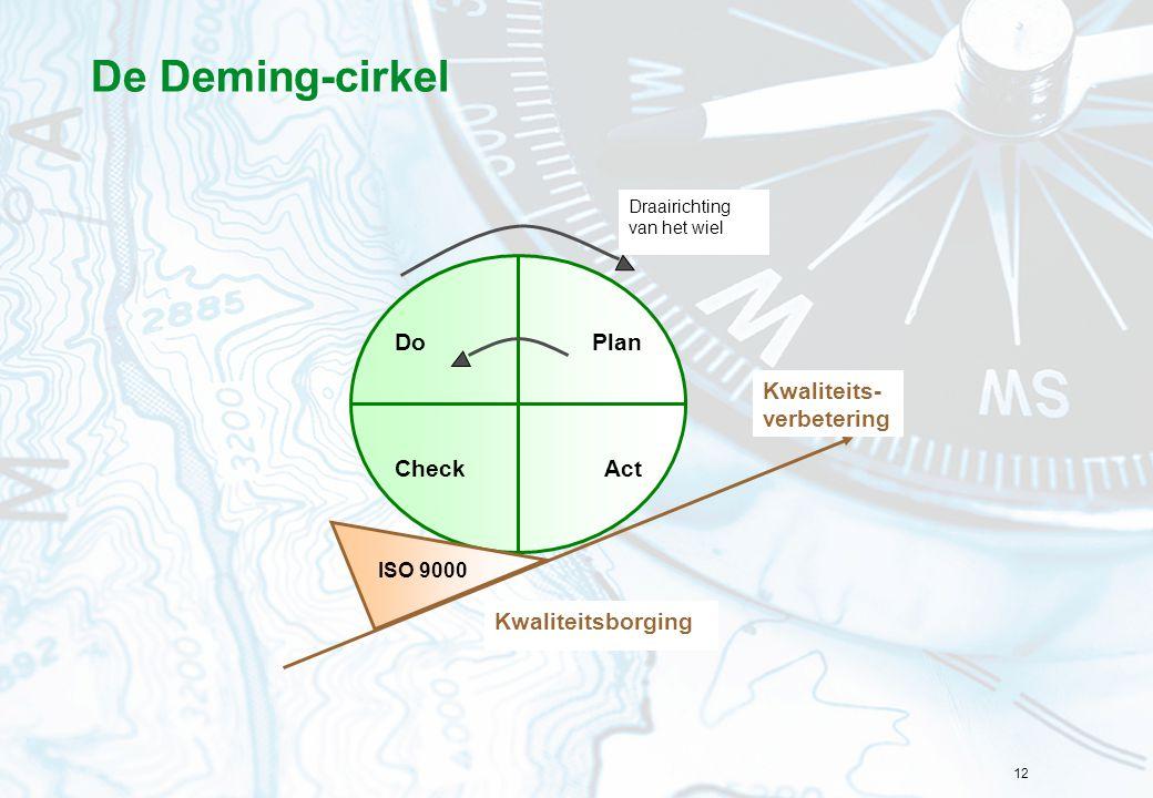 De Deming-cirkel Do Plan Act Check Kwaliteits- verbetering