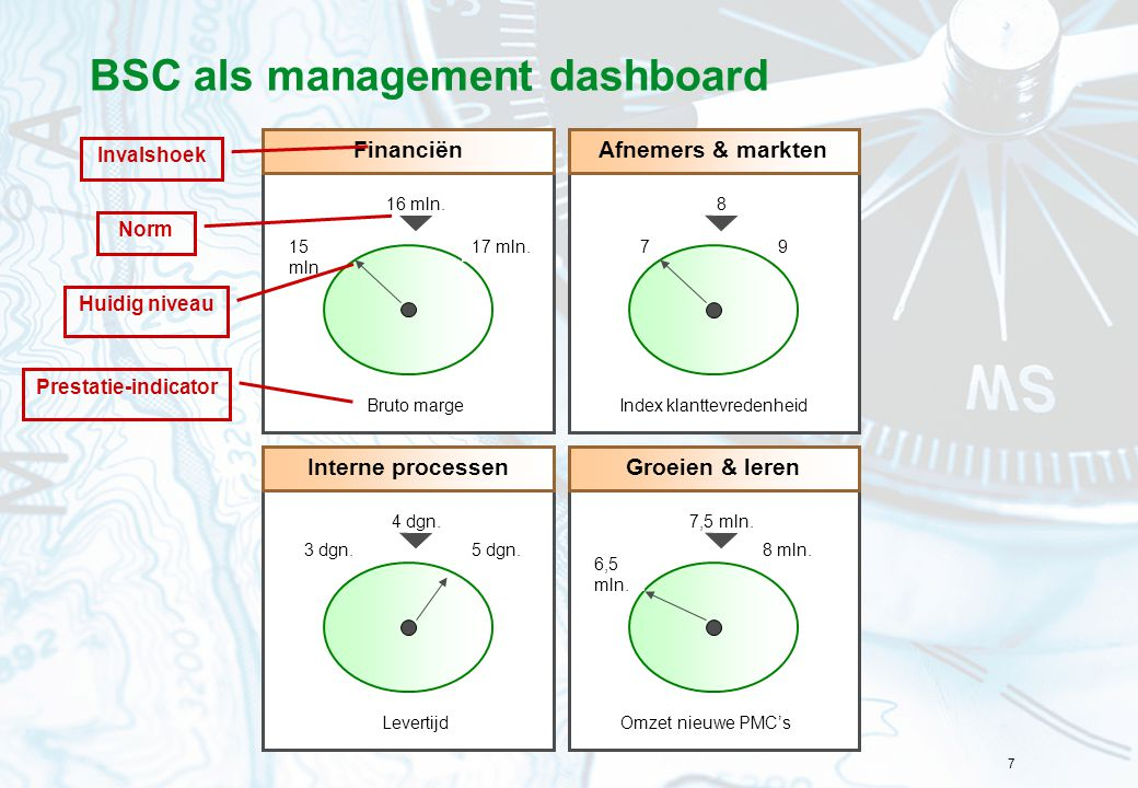 BSC als management dashboard