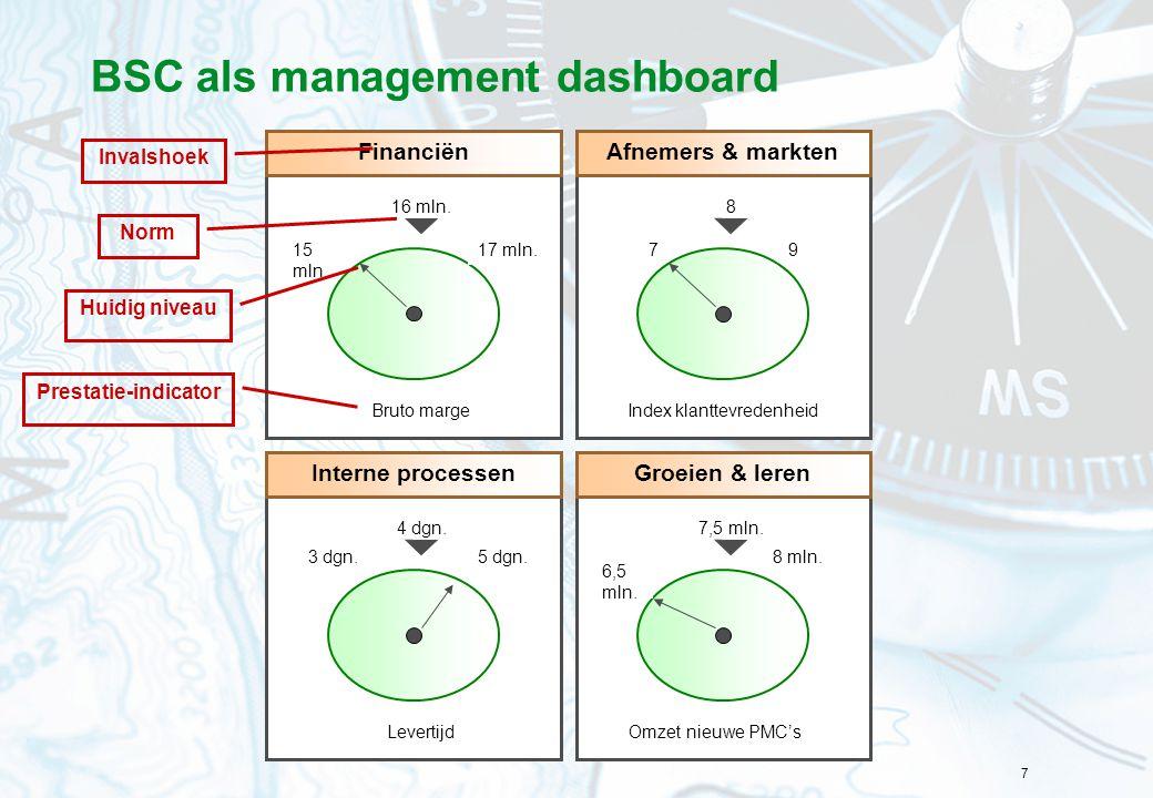 BSC als management dashboard