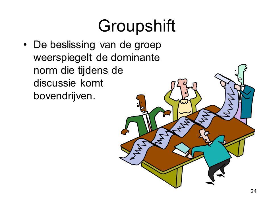 Groupshift De beslissing van de groep weerspiegelt de dominante norm die tijdens de discussie komt bovendrijven.