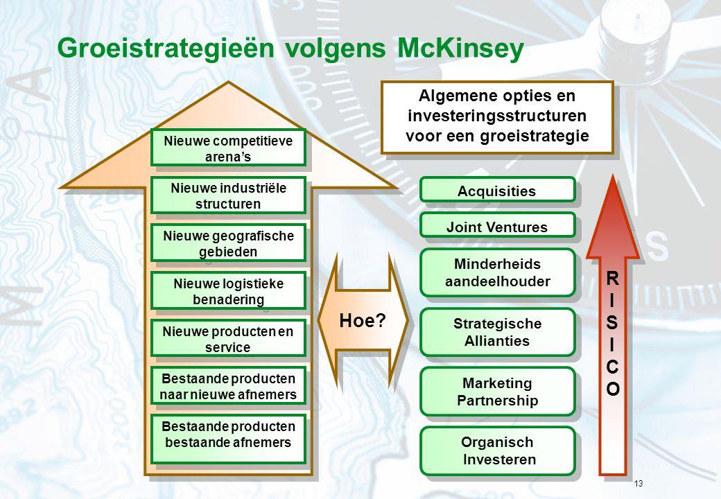 Groeistrategieën volgens McKinsey
