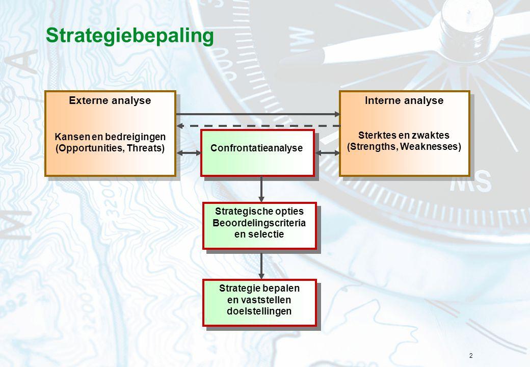 Strategiebepaling Interne analyse Externe analyse
