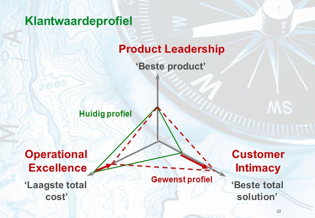 Klantwaardeprofiel Product Leadership Operational Excellence Customer