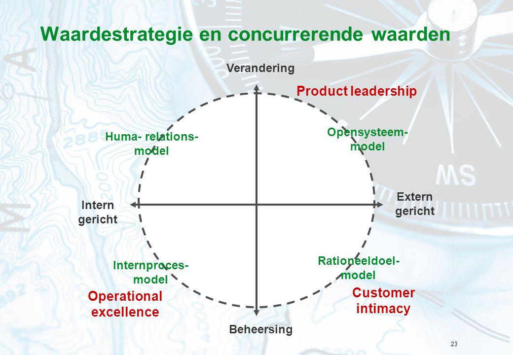 Waardestrategie en concurrerende waarden