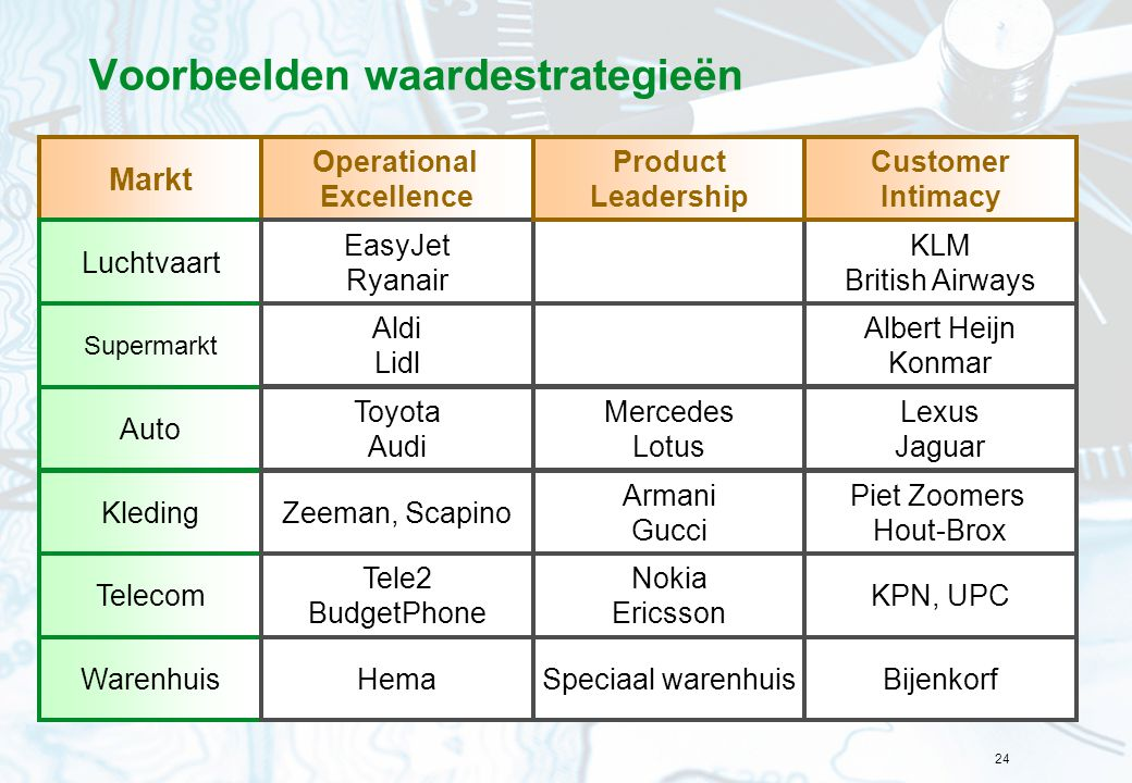 Voorbeelden waardestrategieën