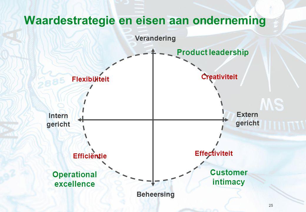 Waardestrategie en eisen aan onderneming