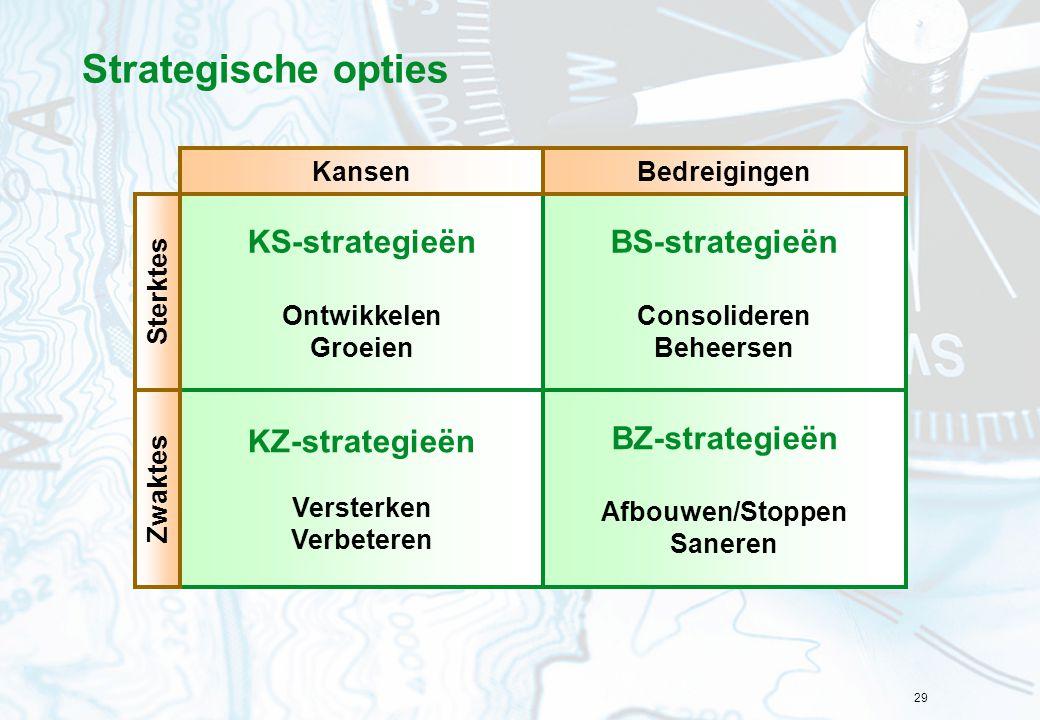 Strategische opties BS-strategieën KS-strategieën KZ-strategieën