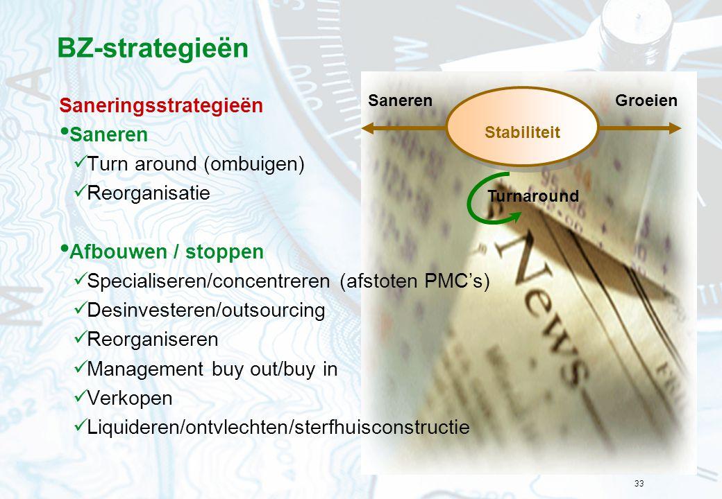 BZ-strategieën Saneringsstrategieën Saneren Turn around (ombuigen)