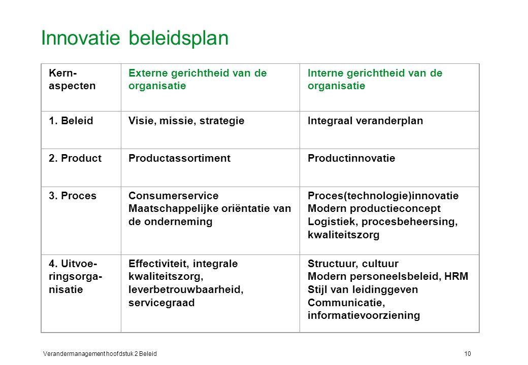 Innovatie beleidsplan