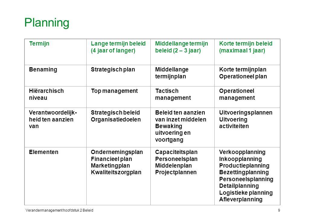 Planning Termijn Lange termijn beleid (4 jaar of langer)