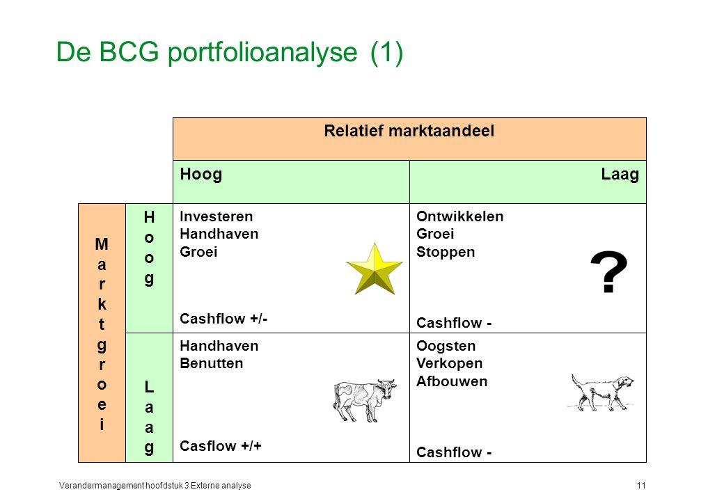 De BCG portfolioanalyse (1)
