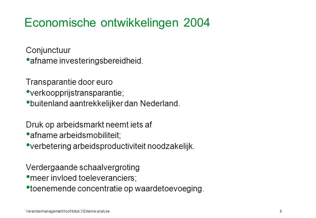 Economische ontwikkelingen 2004