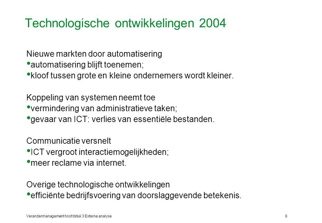 Technologische ontwikkelingen 2004