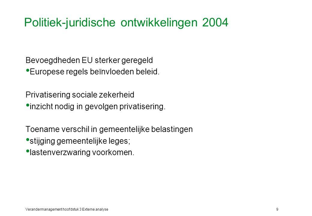 Politiek-juridische ontwikkelingen 2004