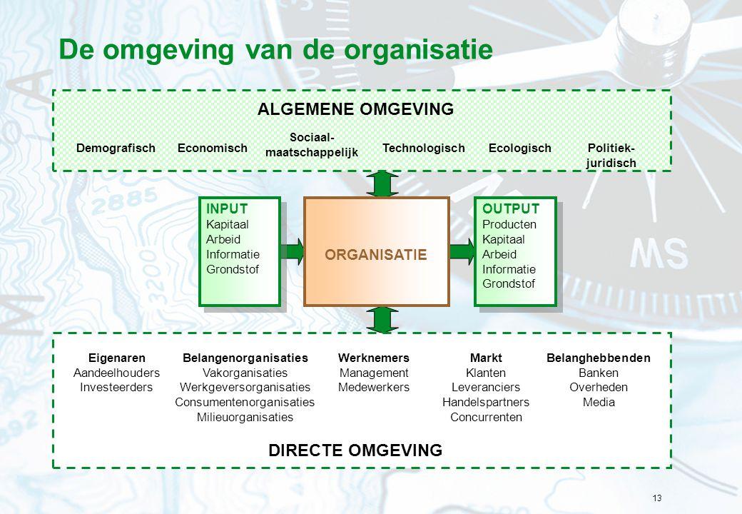 De omgeving van de organisatie
