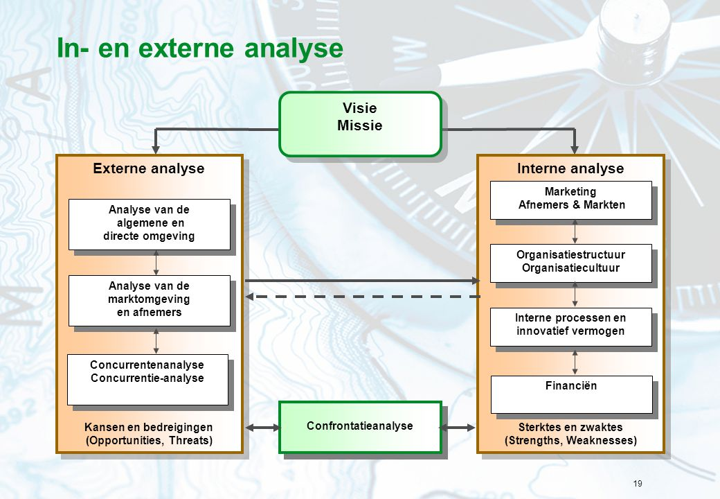 In- en externe analyse Interne analyse Externe analyse Visie Missie