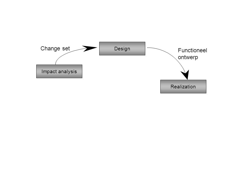 Change set Functioneel ontwerp Design Impact analysis Realization