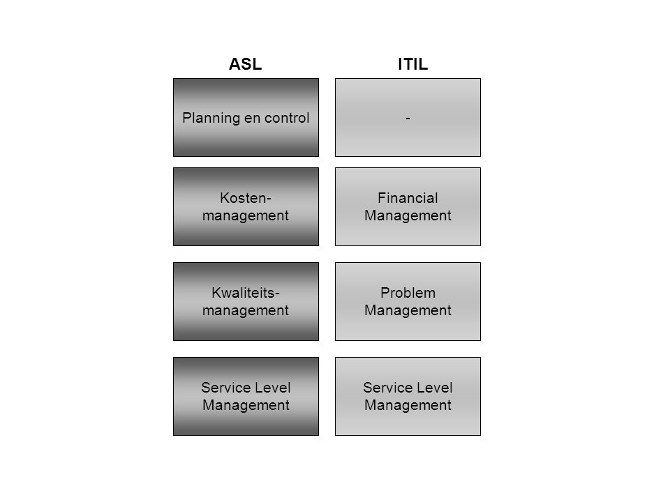 ASL ITIL Planning en control - Kosten- management Financial Management