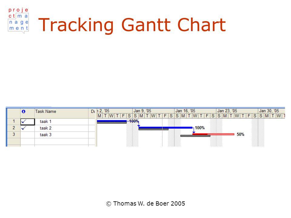 Tracking Gantt Chart © Thomas W. de Boer 2005