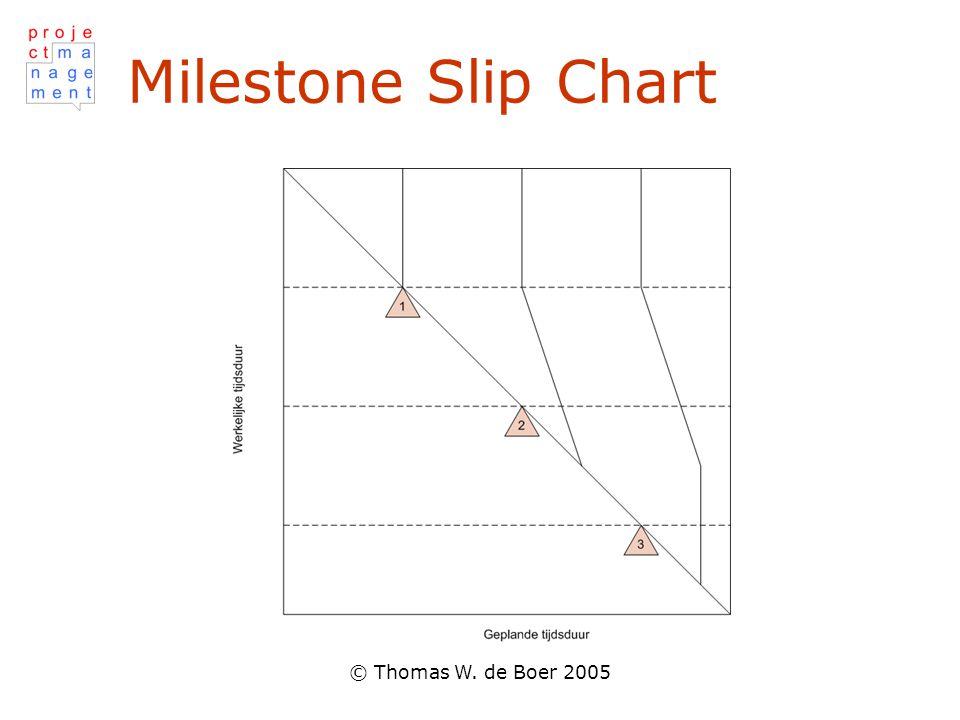 Milestone Slip Chart © Thomas W. de Boer 2005