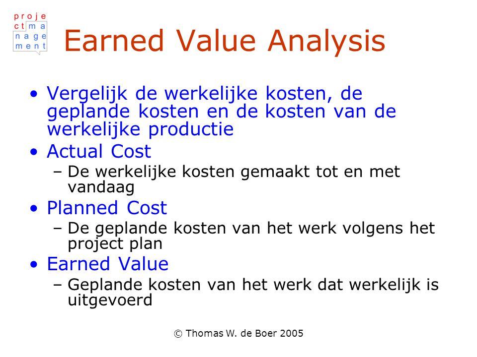 Earned Value Analysis Vergelijk de werkelijke kosten, de geplande kosten en de kosten van de werkelijke productie.