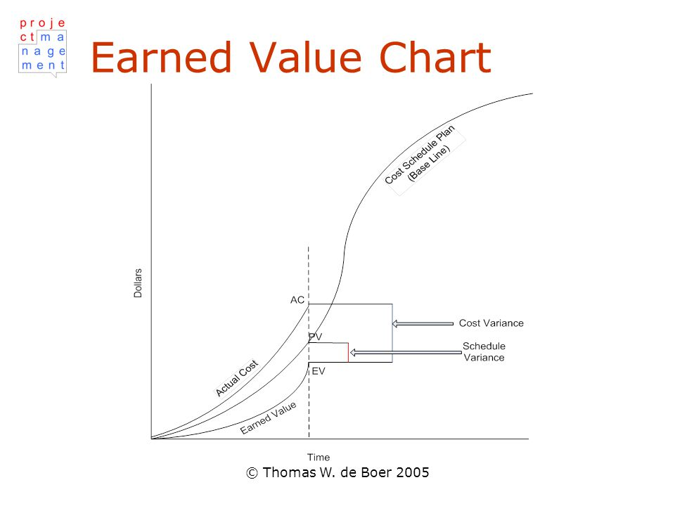 Earned Value Chart © Thomas W. de Boer 2005