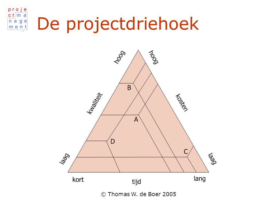 De projectdriehoek © Thomas W. de Boer 2005