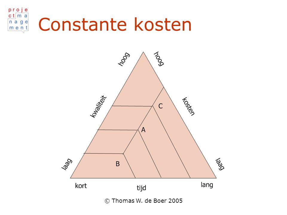 Constante kosten © Thomas W. de Boer 2005